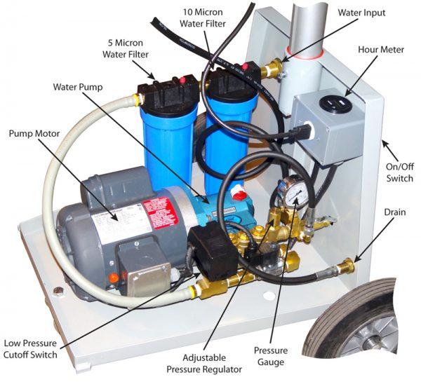 Labelled figure of blitz pump marking the pressure gauge, motor, water pump, filter, water input, low pressure cutoff switch etc